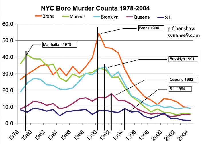 the crime statistics in new york city Murders in new york fell to 328 in 2014, the fewest since the new  the new  york police department did not have full-year crime statistics.