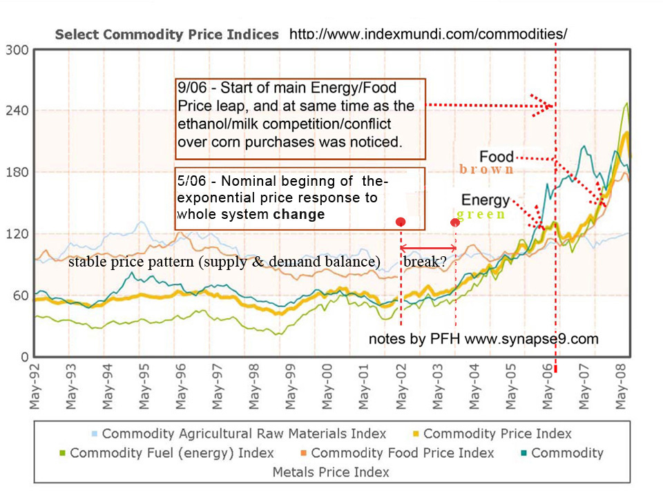 the commodities bubble from before 2008