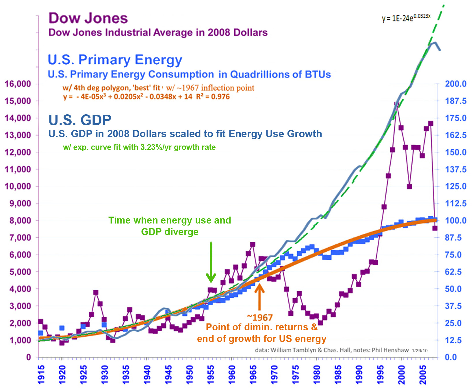 Dow Jones, US energy & GDP