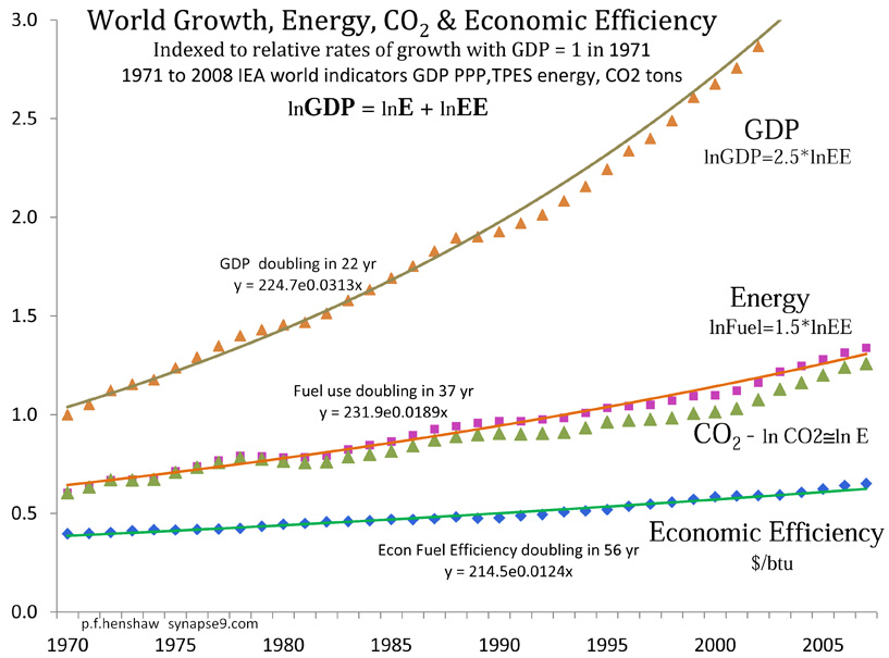 world economy efficiency & growth