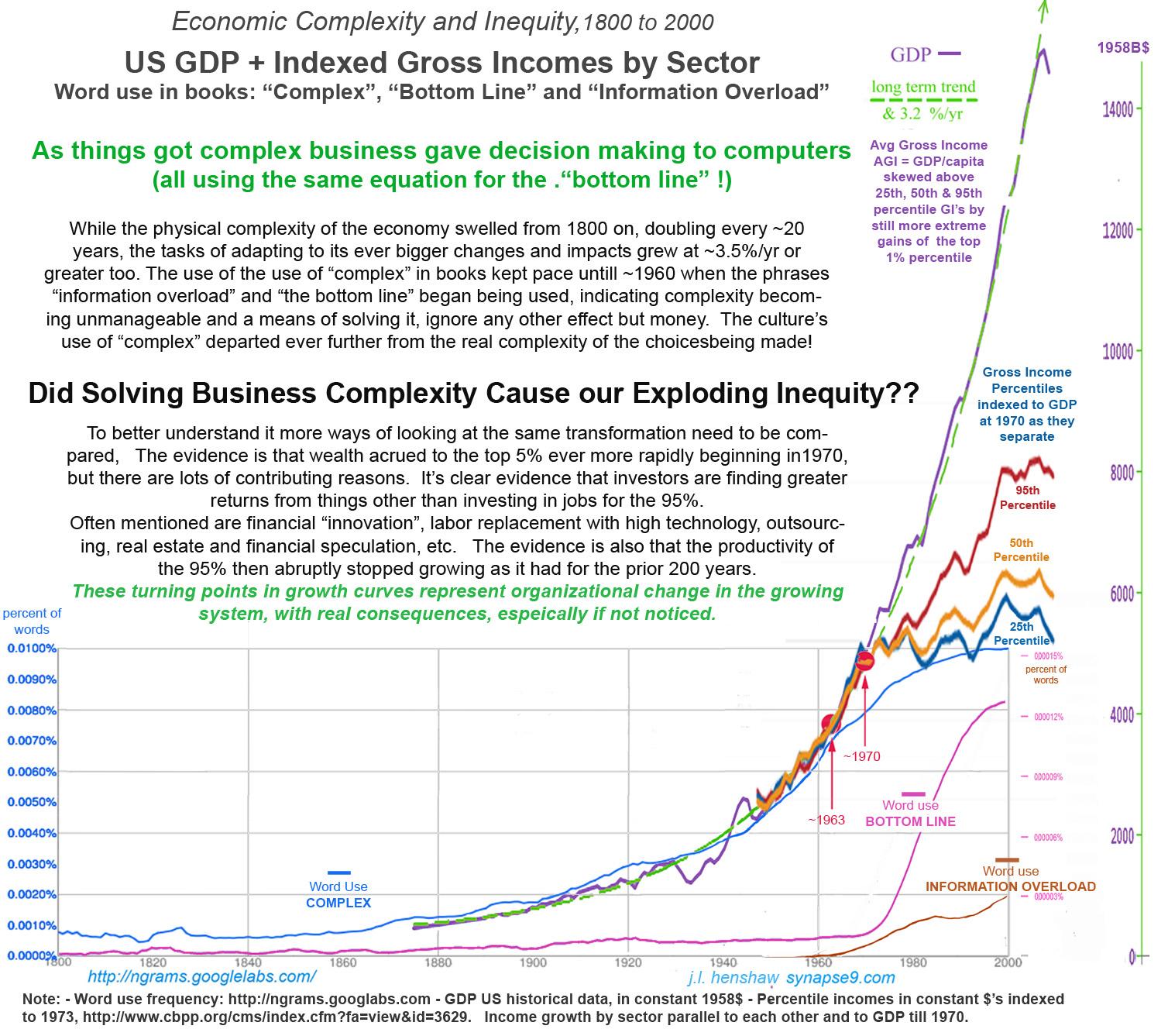 Divergent economic change