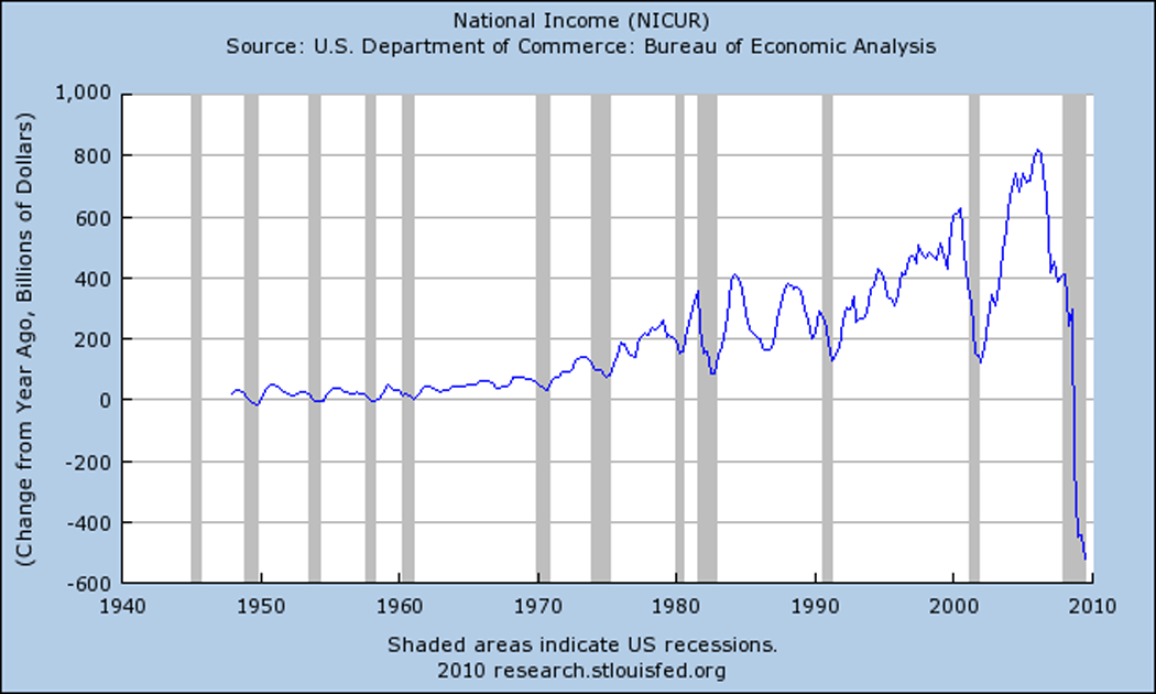 U.S. National Income from 1950