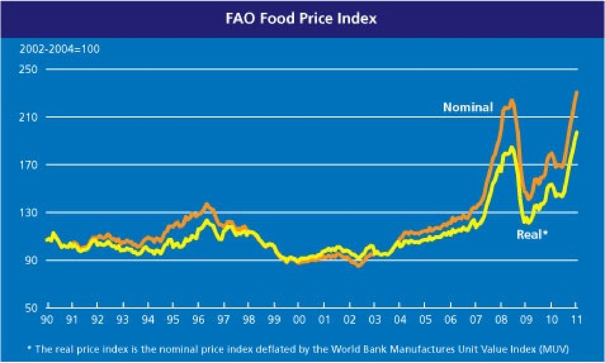 world food prices 1990-2011