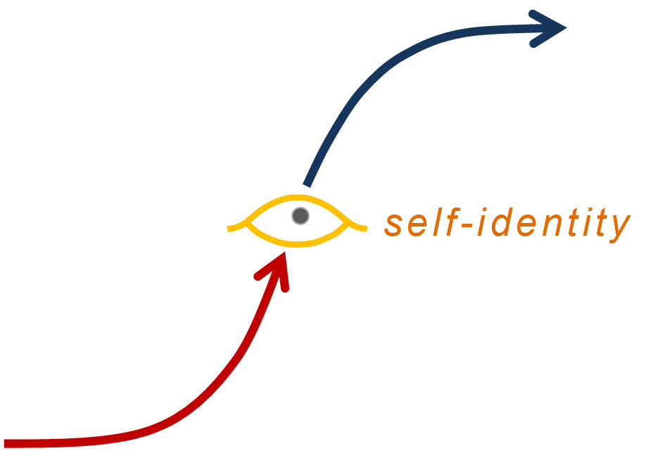 The point of self-identity