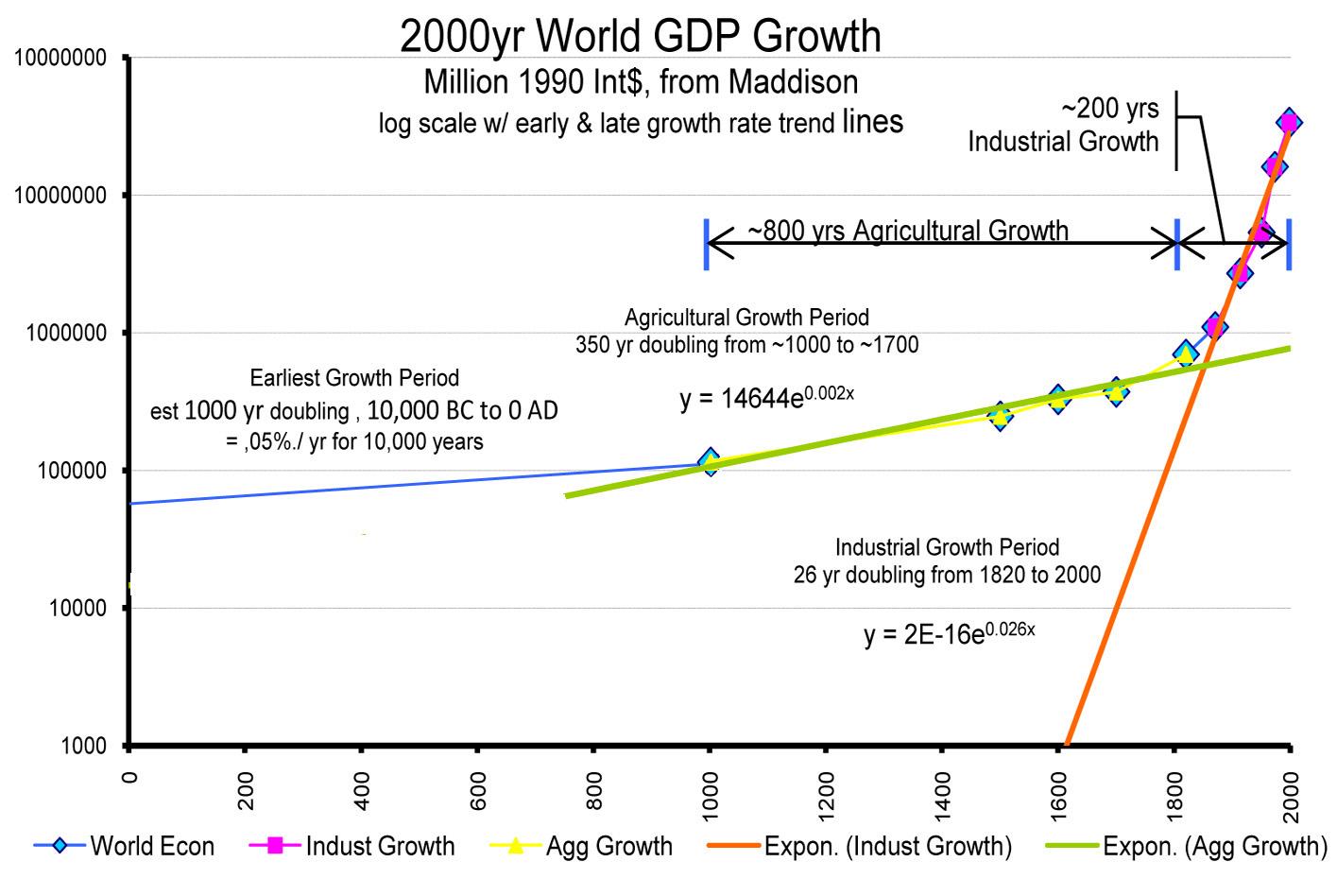 Maddison's world data