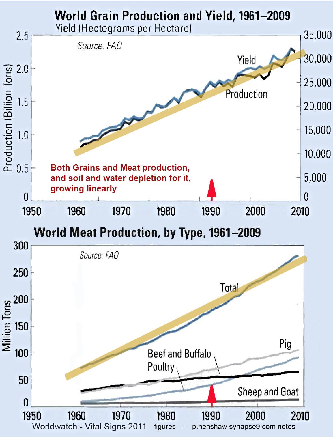 world food prices 1990-2011